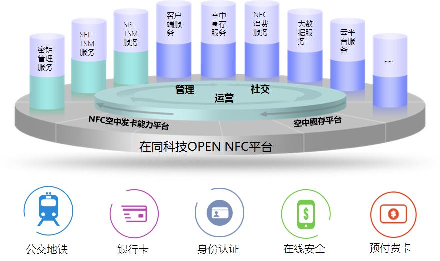 Open NFC