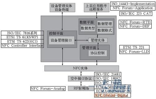 基于SIM-based的标准体系框架