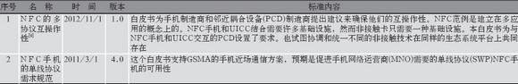 GSMA发布的应用层NFC通信标准