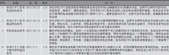 GSMA发布的管理域NFC通信标准-业务白皮书