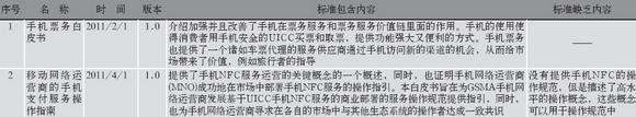 GSMA发布的管理域NFC通信标准-其他技术文稿