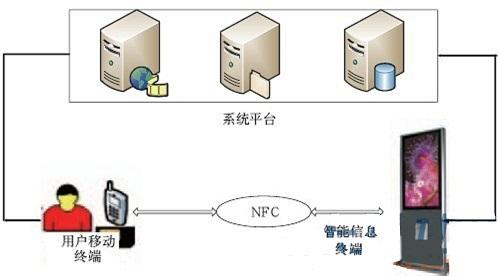 NFC业务系统架构