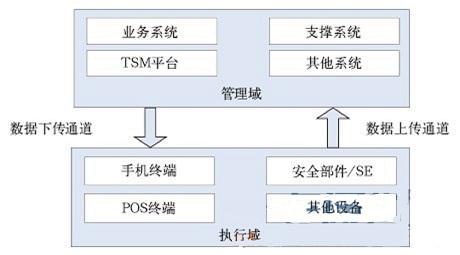 NFC业务系统模型