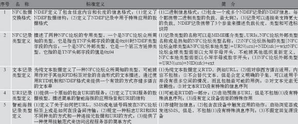 NFC-Forum发布的应用层NFC通信标准-数据类型定义