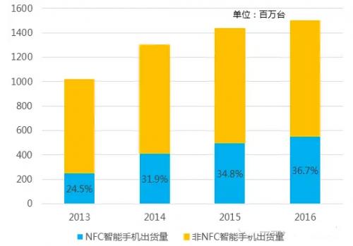 NFC手机出货量